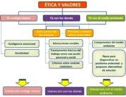 Clasificación de los valores éticos