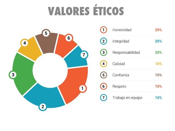 Ejemplos de valores éticos